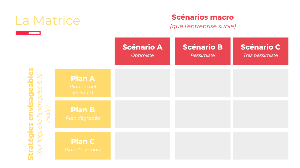 La matrice macro de Tactique sert à envisager le futur possible de votre entreprise