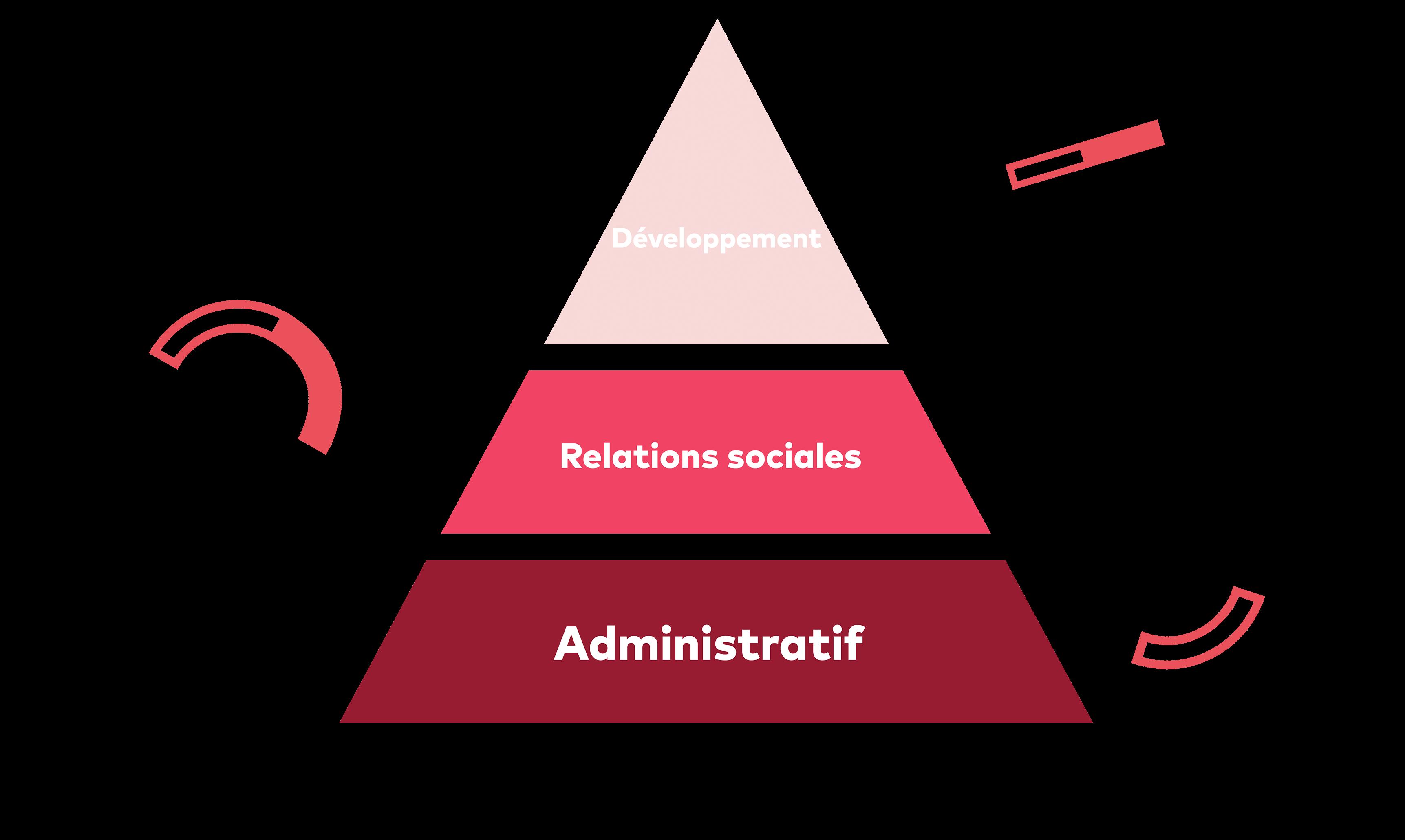 Schéma des 3 briques de la RH : le développement, les relations sociales et l'administratif